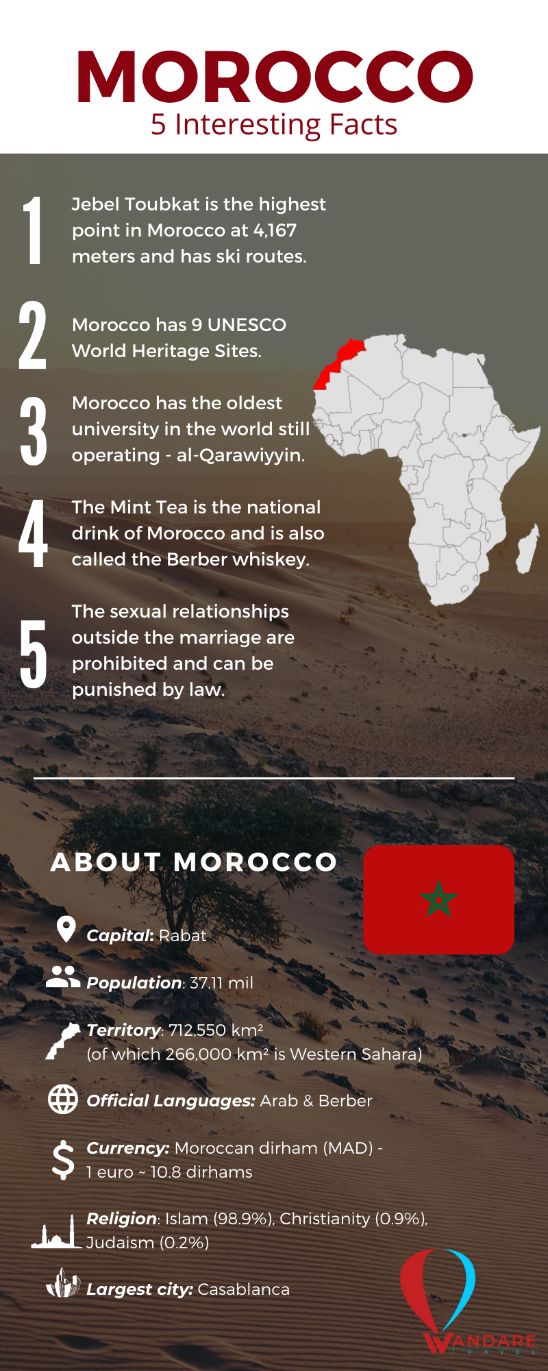 Infographic: 5 Interesting Facts About Morocco By Wandare Travel
