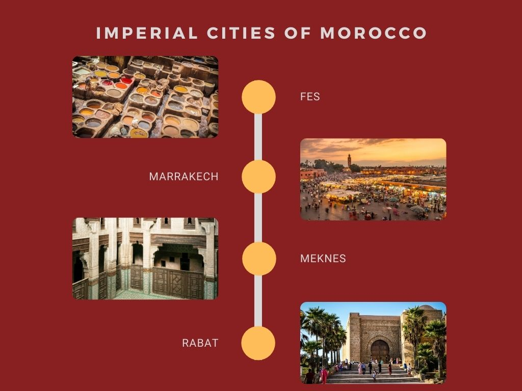 Imperial Cities Of Morocco Map